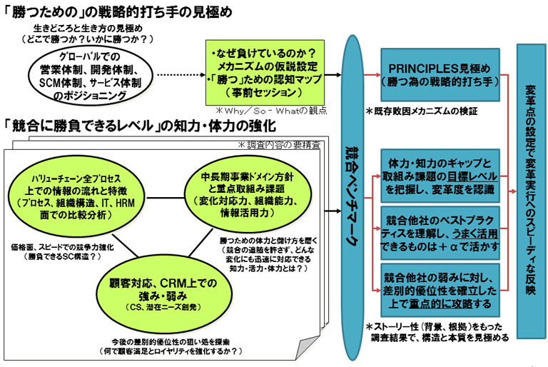 競合企業ベンチマーク調査 | 株式会社アスク総合研究所(ASK総研)